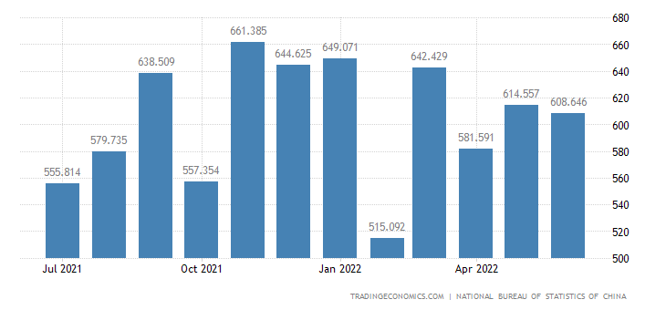 China Imports of Material Technology
