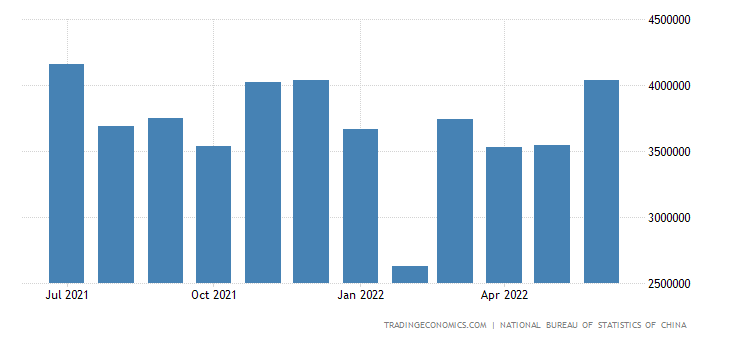 China Imports of Measuring Instruments