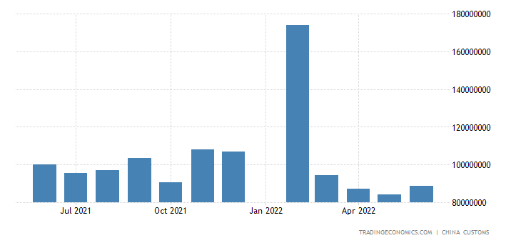 China Imports of Mechanical & Electrical Products