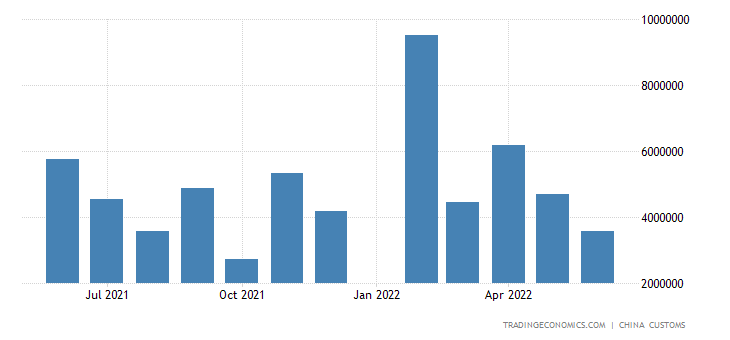 China Imports of Motor Vehicles & Chassis