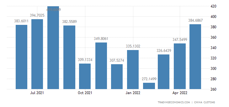 China Imports of Non-food Raw Materials
