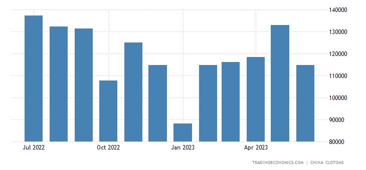 China Imports of Ox & Horse Leather