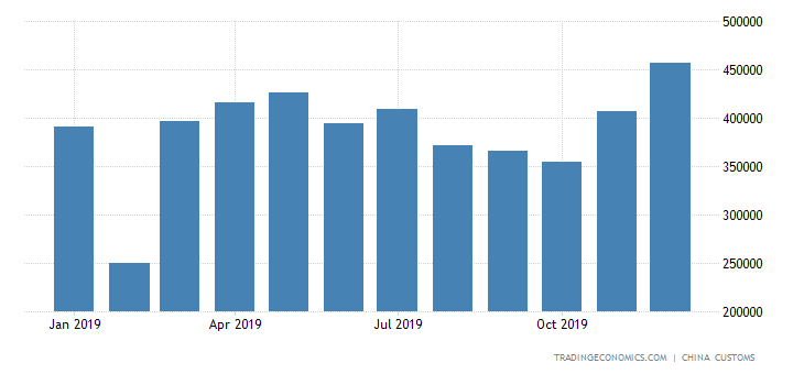 China Imports of Paper & Paperboard