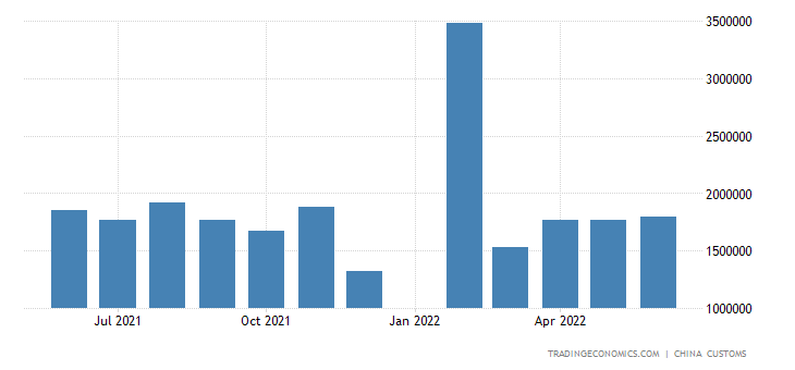 China Imports of Paper Pulp