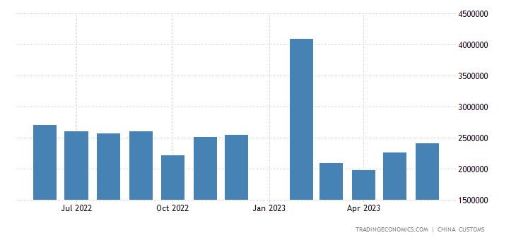 China Imports of Parts of Motor Vehicles