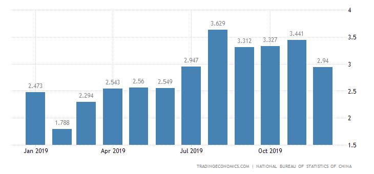 China Imports of Parts of Telecommunication Equipment