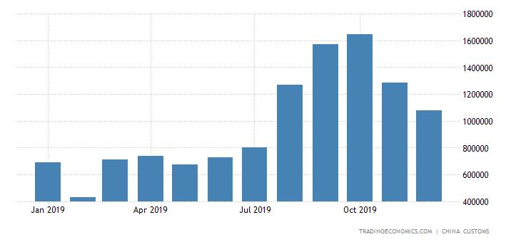 China Imports of Parts of Telecoms Equipments