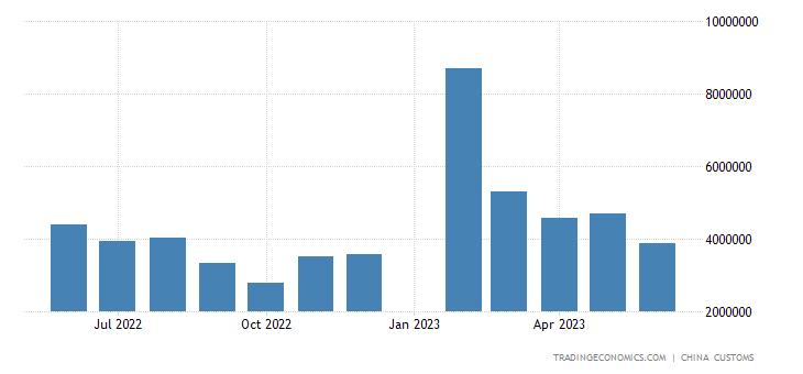 China Imports of Pharmaceuticals