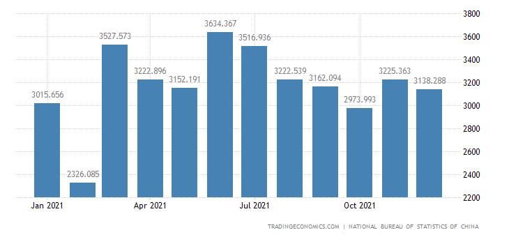China Imports of Photoelectricity Technology