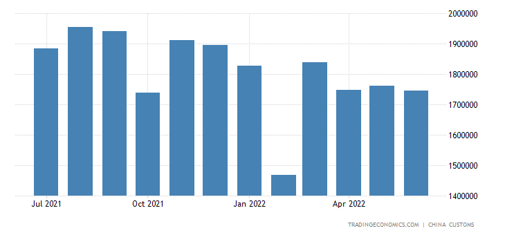 China Imports of Plastic Products