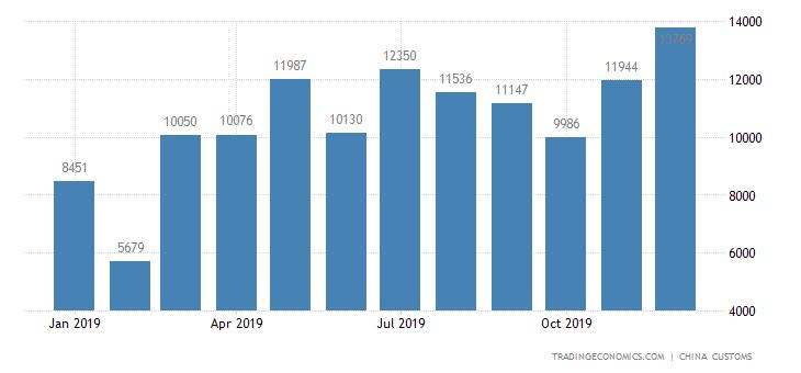 China Imports of Plywood