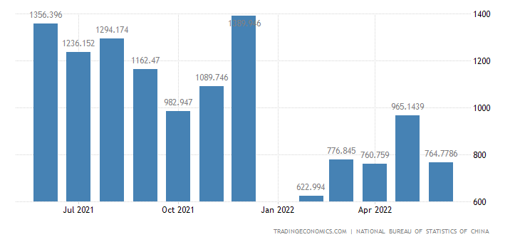 China Imports: Primary Products - Animal & Vegetable Oil
