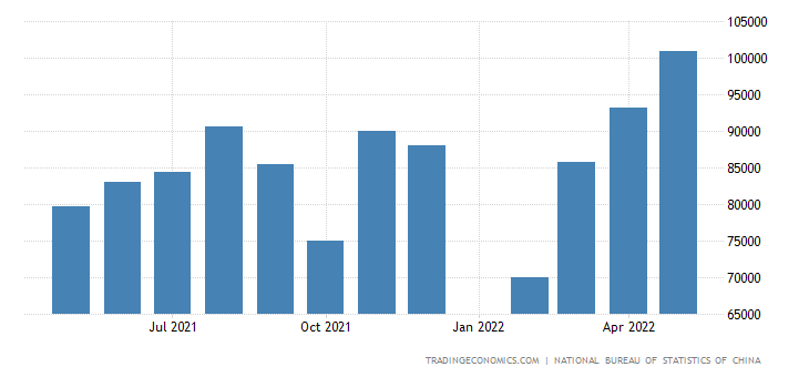 China Imports of Primary Products