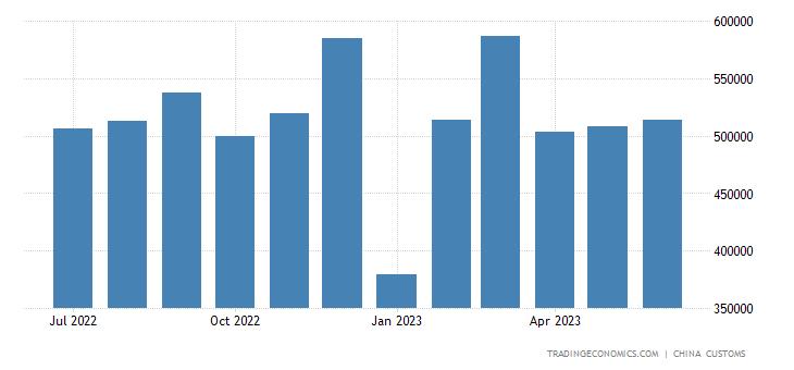 China Imports of Printing Binding Machinery & Parts