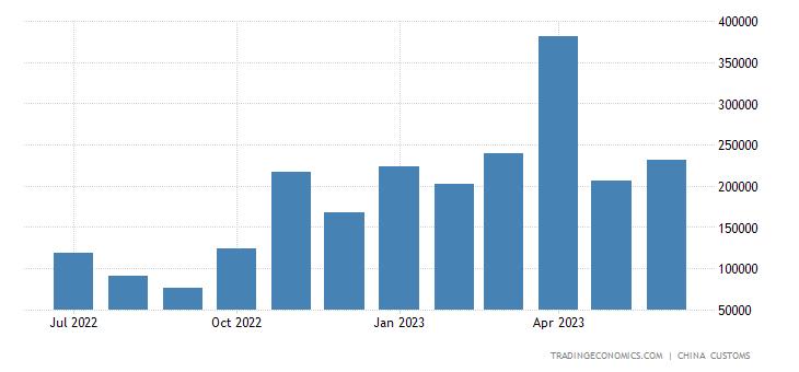 China Imports of Rape Oil & Mustard Oil