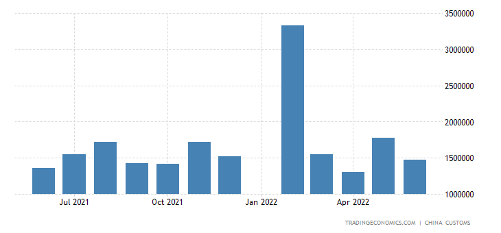 China Imports of Refined Petroleum Oil