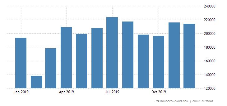 China Imports of Rolled Aluminum