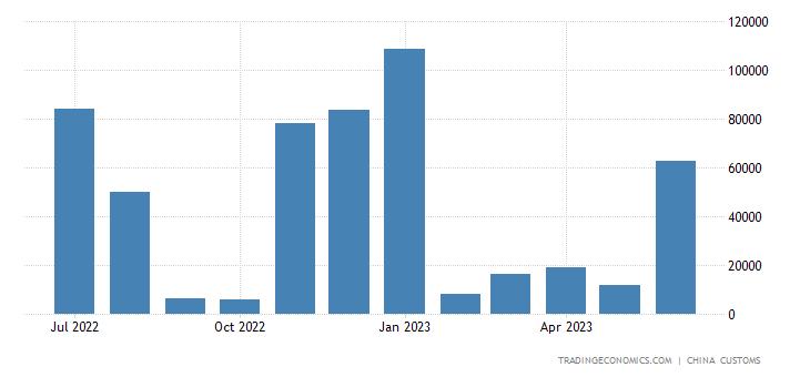 China Imports of Soya Bean Oil