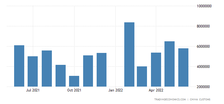 China Imports of Soybean