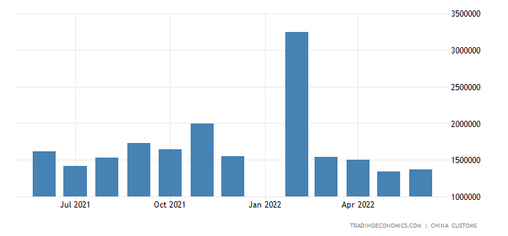 China Imports of Steel Products