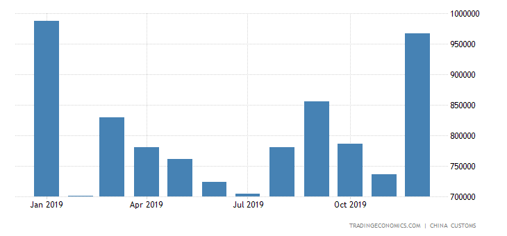China Imports of Steel Sheets & Plates