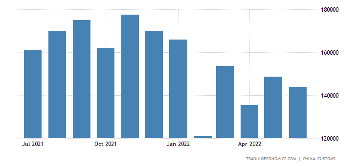 China Imports of Stone, Cement, Asbestos, Etc. Products
