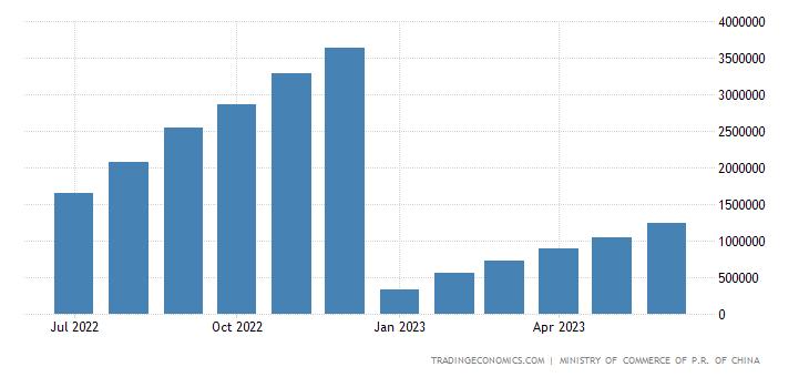 China Imports of Sugar & Sugar Confectionery CMLV