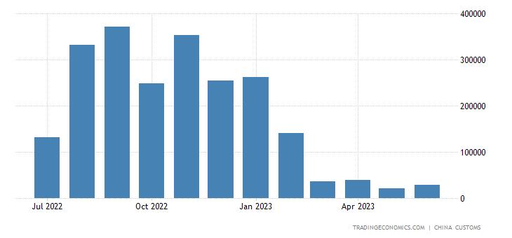 China Imports of Sugar