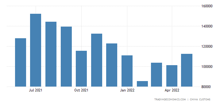 China Imports of Synthetic Fibres, Filament & Yarn