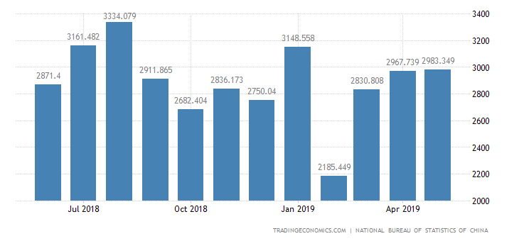 China Imports of Textile Material and Products