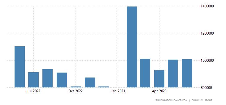 China Imports of Textile Yarn, Fabrics & Related Produc