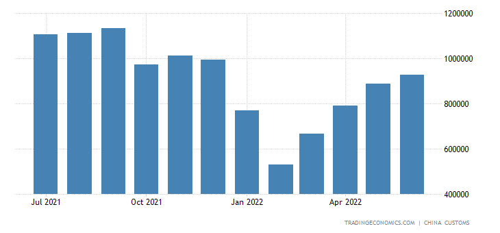 China Imports of Timber