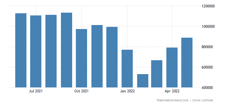 China Imports of Timber