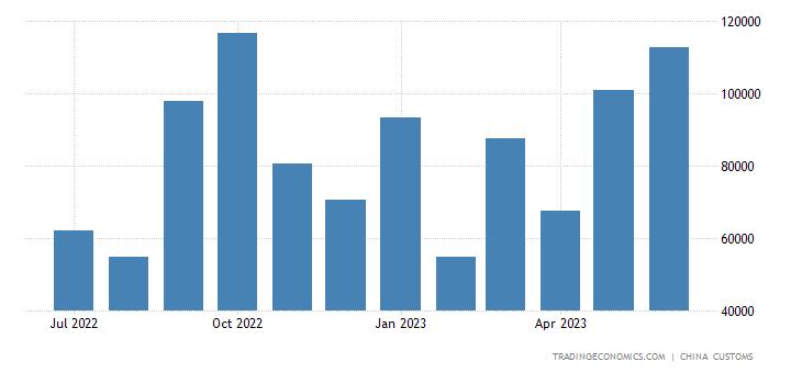 China Imports of Trucks