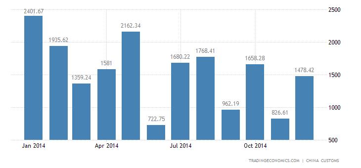 China Imports of Tv Sets