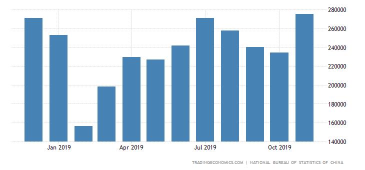 China Imports of Unwrought Aluminium & Aluminium