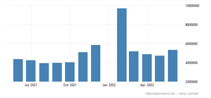 China Imports of Unwrought Copper & Copper Products