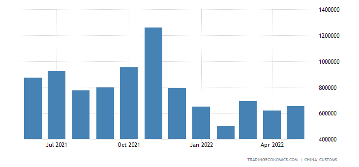 China Imports of Unwrought & Rolled Aluminum