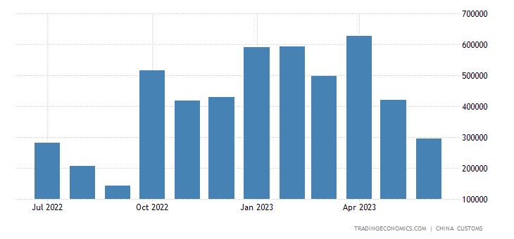 China Imports of Wheat