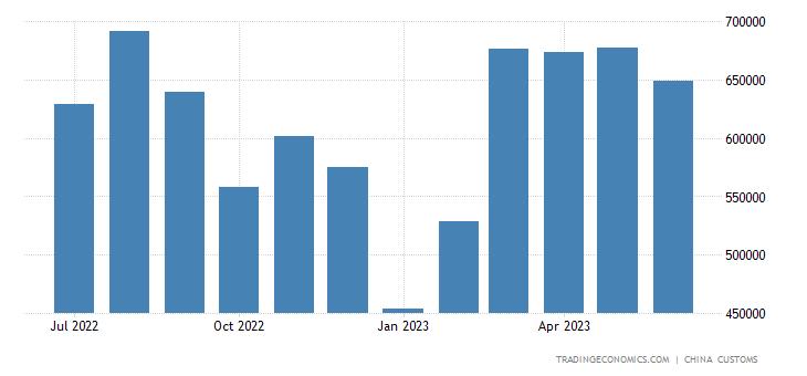 China Imports of Wood