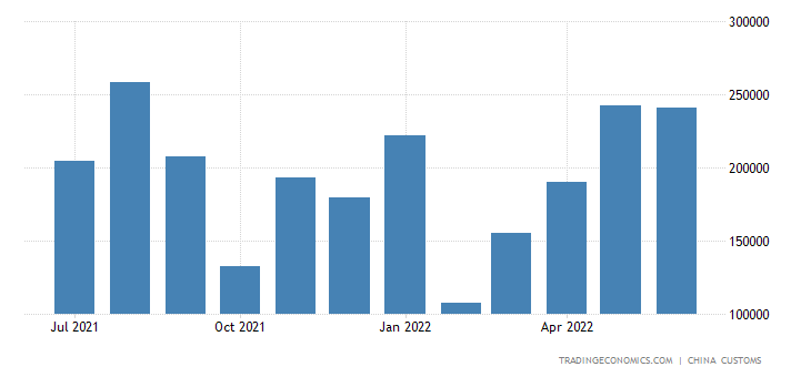 China Imports of Wool