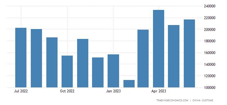 China Imports of Wool