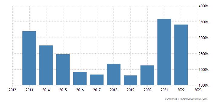 china imports pakistan