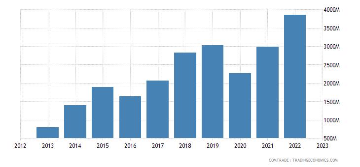 china imports papua new guinea