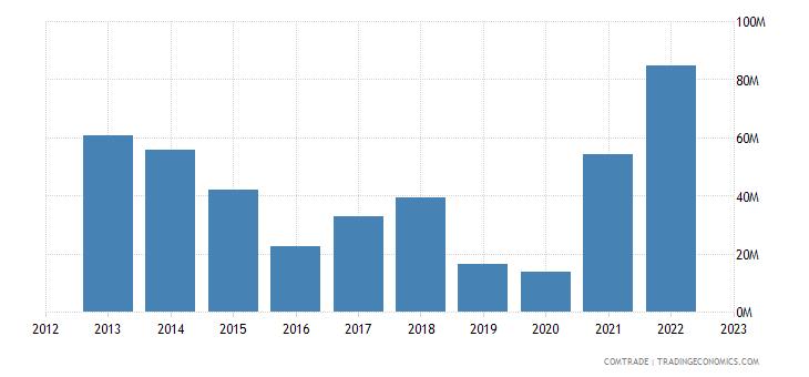 china imports paraguay