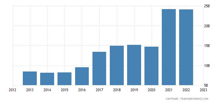 china imports peru