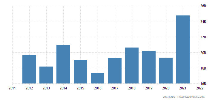 china imports philippines