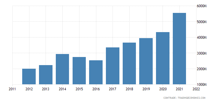 china imports poland