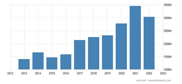 china imports portugal
