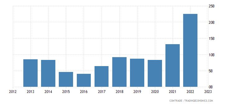 china imports qatar